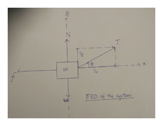 Tx FBD of the systen 0IN
