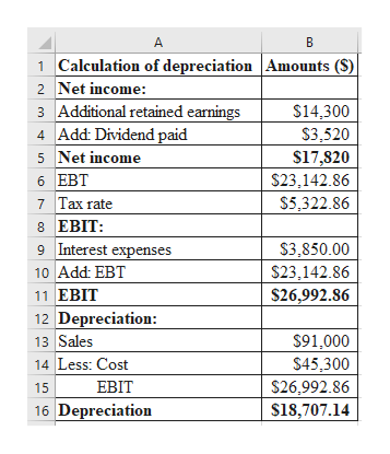A B 1 Calculation of depreciation Amounts (S) Net income: 3 Additional retained earnings 4 Add: Dividend paid 5 Net income 6 EBT 7 Tax rate 8 EBIT 9 Interest expenses 10 Add: EBT 11 ЕBIT $14,300 $3,520 $17,820 $23,142.86 $5,322.86 S3,850.00 $23,142.86 $26,992.86 12 Depreciation: 13 Sales 14 Less: Cost $91,000 $45,300 S26,992.86 ЕBIT 15 16 Depreciation $18,707.14 N