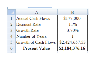 1 Annual Cash Flows $177,000 2 Discount Rate 11% 3 Growth Rate 3.70% 4 Number of Years 5 Growth of Cash Flows $2,424,657.53 1 |$2,184,376.16 6 Present Value