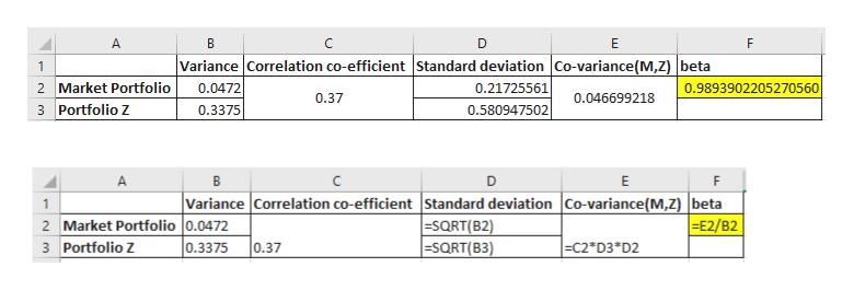 A C Е F Variance Correlation co-efficient Standard deviation Co-variance(M,Z) beta 0.0472 0.21725561 2 Market Portfolio 0.9893902205270560 0.37 0.046699218 3 Portfolio Z 0.3375 0.580947502 в D E F Variance Correlation co-efficient Standard deviation Co-variance(M,Z) |beta SQRT(B2) =SQRT(B3) E2/B2 2 Market Portfolio 0.0472 0.3375 0.37 3 Portfolio Zz C2*D3 D2 co.