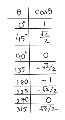 Con8 45 90 2/2 O 135 180 - 2/2 225 S2/2 315