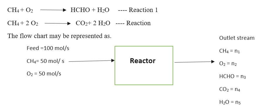 НСНО + Н0 CH4O2 Reaction 1 CH42 O2 Reaction CO2+ 2 H20 The flow chart may be represented as Outlet stream Feed 100 mol/s CH4 n1 CH4- 50 mol/ s Reactor O2 n2 O2 50 mol/s НСНО %3D Пз CO2 n4 H20 ns