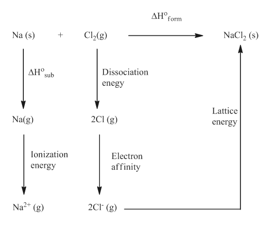 ΔΗ , form Na (s) C2(g) NaCl2 (s) Dissociation ΔΗ. sub enegy Lattice Na(g) 2C1 (g) energy Ionization Electron affinity energy Na2+ (g) 2Cl (g)