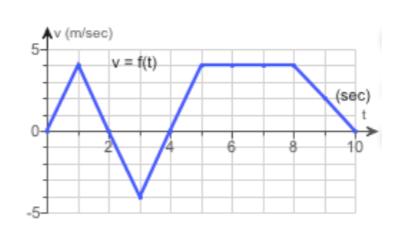 Av (m/sec) 5- V= {(t) (sec) 10 6