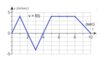 Av (m/sec) 5 V= (t) (sec) 10 6