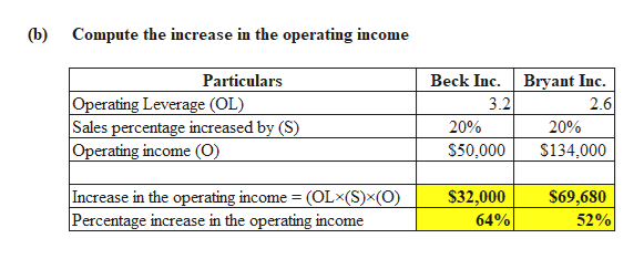 (b) Compute the increase in the operating income Bryant Inc. Particulars Beck Inc. Operating Leverage (OL) Sales percentage increased by (S) Operating income (O) 3.2 2.6 20% 20% $50,000 $134,000 Increase in the operating income (OL (S)x(O) Percentage increase in the operating income $32,000 64% $69,680 52%