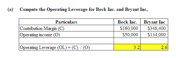 (a) Compute the Operating Leverage for Beck Inc. and Bryant Inc, Beck Inc $160,000 $50,000 Particulars Bryant Inc $348,400 $134,000 Contribution Margin (C) Operating income (O) Operating Leverage (OL) = (C) / (O) 2.6 3.2
