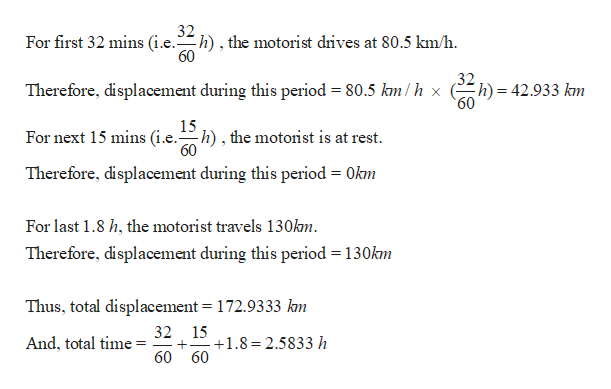 32 For first 32 mins (i.e.h), the motorist drives at 80.5 km/h 60 32 h) 42.933 km 60 Therefore, displacement during this period = 80.5 km/h x = 15 For next 15 mins (i.e.), the motorist is at rest 60 Okm Therefore, displacement during this period For last 1.8 h, the motorist travels 130km Therefore, displacement during this period 130km Thus, total displacement = 172.9333 kn 32 15 + And, total time 1.8 2.5833 h 60 60