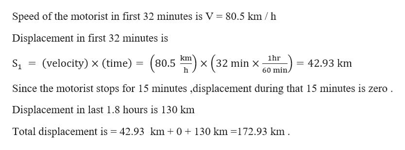 Speed of the motorist in first 32 minutes is V 80.5 km / h Displacement in first 32 minutes is (velocity) x (time) = (80.5 m) x (32 min S1 42.93 km = 60 min Since the motorist stops for 15 minutes ,displacement during that 15 minutes is zero Displacement in last 1.8 hours is 130 km Total displacement is 42.93 km 130 km -172.93 km 0