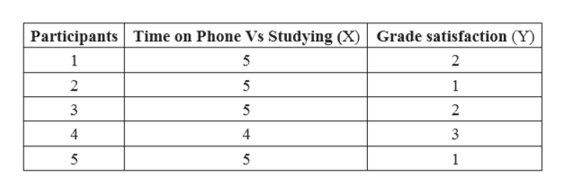 Participants Time on Phone Vs Studying (X Grade satisfaction (Y) 1 5 2 2 5 1 3 5 2 5 5 1