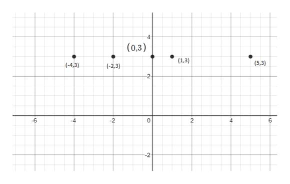 4- (0,3) (1,3) (5,3) (-4,3) (-2,3) 2 -6 -4 -2 0 2 6 --2