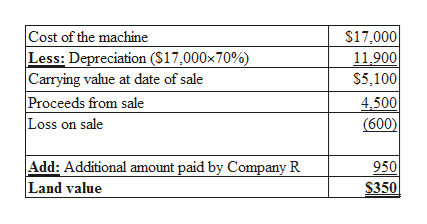 Cost of the machine Less: Depreciation (S17,000x70%) Carrying value at date of sale Proceeds from sale Loss on sale $17,000 11,900 $5,100 4,500 (600) Add: Additional amount paid by Company R Land value 950 $350