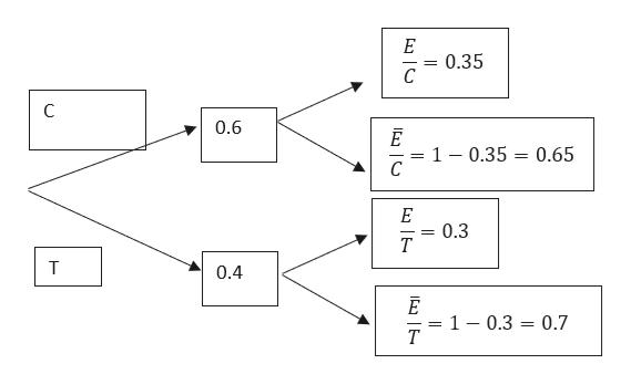 E 0.35 С C 0.6 = 1 - 0.35 = 0.65 с E 0.3 т T 0.4 = 1 - 0.3 = 0.7 T