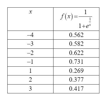 1 f(x)= 1+e* -4 0.562 -3 0.582 -2 0.622 -1 0.731 1 0.269 2 0.377 3 0.417