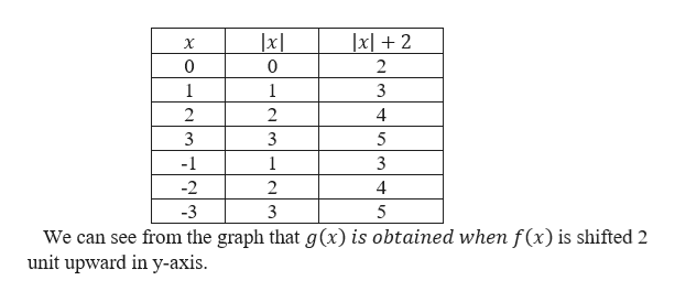 xl2 X 0 1 1 3 2 2 4 3 3 5 -1 1 -2 2 4 -3 3 5 We can see from the graph that g(x) is obtained when f(x) is shifted 2 unit upward in y-axis