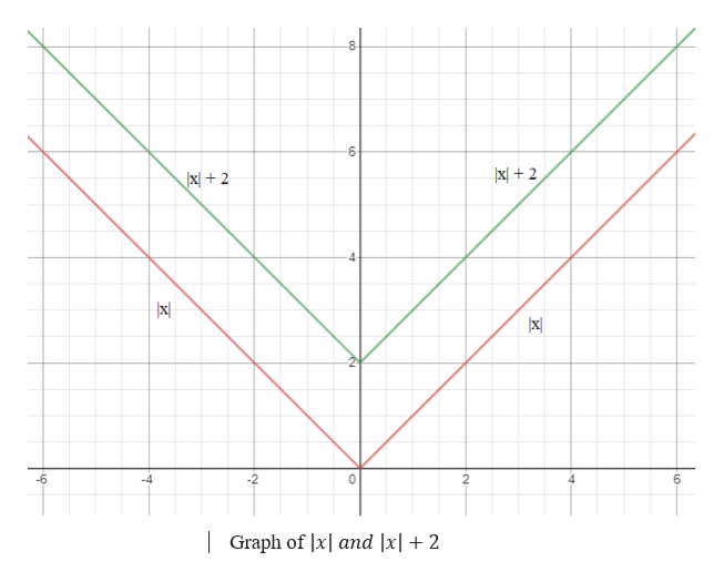 8 |x + 2 X2 4 x -6 -4 -2 0 2 6 |Graph of lx and |x| + 2