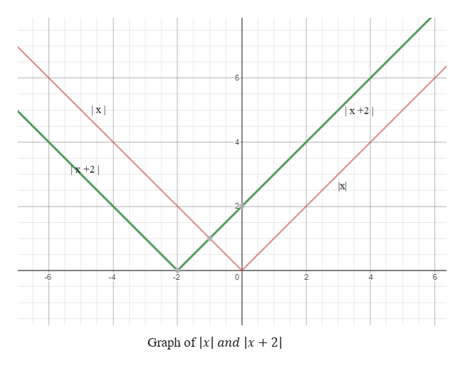 6 x +2 x +2 ] -6 -2 0 6 Graph of lx and |x + 2