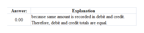Answer Explanation because same amount is recorded in debit and credit Therefore, debit and credit totals are equal 0.00