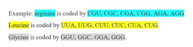 Example: arginine is coded by CGU, CGC, CGA, CGG, AGA, AGG Leucine is coded by UUA, UUG, CUU, CUC, CUA, CUG. Glycine is coded by GGU, GGC, GGA, GGG.