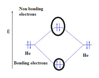 Non-bonding electrons E Не Не Bonding electrons
