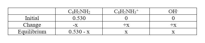 C6H5NH3 C&H5NH2 ОН- Initial 0.530 0 0 Change Equilibrium +x x -X 0.530 x X X