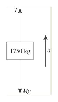 TA 1750 kg Mg