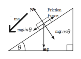 Friction Force ma ,mgsine mgros mg
