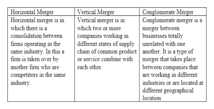 Horizontal Merger Horizontal merger is in Vertical Merger Vertical merger is in which two or more Conglomerate Merger Conglomerate merger is a merger between businesses totally different states of supply | unrelated with one chain of common product| another. It is a type of merger that takes place between companies that are working in different which there is a companies working in consolidation between firms operating in the same industry. In this a firm is taken over by or service combine with each other another firm who are competitors in the same industry industries or are located at different geographical location