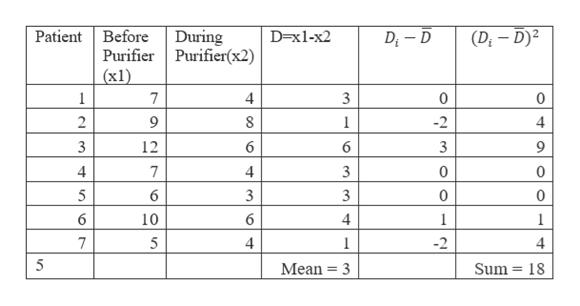 Patient Before D x1-x2 (Dt-D) During Di-D Purifier Purifier(x2) (х1) 7 0 0 2 9 8 -2 4 3 12 6 7 4 0 5 6 0 0 6 10 6 4 1 1 7 5 4 1 -2 4 5 Sum 18 Mean 3 en 4