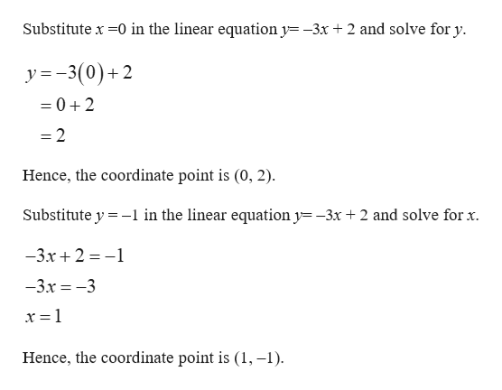 Substitute x 0 in the linear equation y -3x + 2 and solve for y y = -3(0)+2 =0+2 =2 Hence, the coordinate point is (0, 2) Substitute y -1 in the linear equation y= -3x +2 and solve for x. -3.x2-1 -3.x-3 x = 1 Hence, the coordinate point is (1, -1)