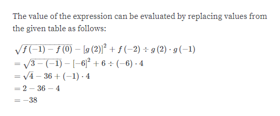 The value of the expression can be evaluated by replacing values from the given table as follows: V(-1)(0 [9 (2)j2 + f (-2) g (2) g (-1) = /3- (-1) - [-6]2 +6 - (-6) 4 V4 36 4 =2 36 4 =-38