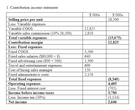 1. Contribution income statement $000.S S'000s 28,500 Selling price per unit Less: Variable expenses Variable COGS Variable sales commission (10% 28,500) Total variable expenses Contribution margin Less: Fixed expenses Fixed COGS Fixed sales salaries (S80,000 x 8) Fixed advertising cost (800 +500) Travel and entertainment expenses Cost of hiring sales manager Fixed administrative costs Total fixed expenses Operating expenses Less: Fixed interest cost Income before income taxes Less: Income tax (30%) Net income 12,825 2,850 (15,675) 12,825 3,500 640 1,300 600 150 2,150 (8,340) 4,485 (705) 3,780 (1,134) 2,646