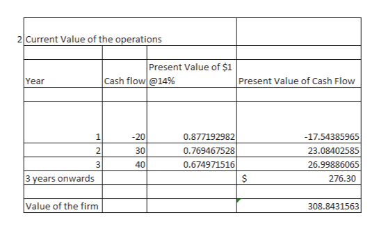 2 Current Value of the operations Present Value of $1 Cash flow@14% Present Value of Cash Flow Year -20 1 0.877192982 -17.54385965 30 2 0.769467528 23.08402585 40 3 0.674971516 26.99886065 3 years onwards 276.30 Value of the firm 308.8431563 229