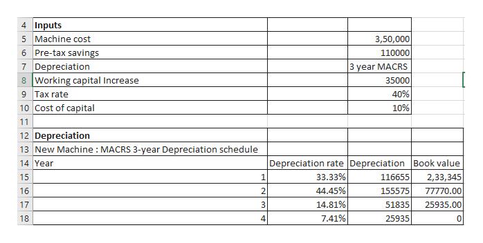 4 Inputs 5 Machine cost 6 Pre-tax savings 7 Depreciation 8 Working capital Increase 3,50,000 110000 3 year MACRS 35000 40% 9 Tax rate 10 Cost of capital 10% 11 12 Depreciation 13 New Machine MACRS 3-year Depreciation schedule Depreciation rate Depreciation Book value 14 Year 33.33% 116655 2,33,345 15 1 44.45% 16 2 155575 77770.00 25935.00 14.81% 17 3 51835 7.41% 18. 25935 0 n