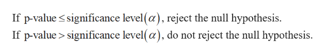 If p-value significance level(a), reject the null hypothesis. If p-value> significance level(a), do not reject the null hypothesis.