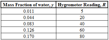 Chemical Engineering homework question answer, step 2, image 1