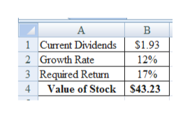А В 1 Current Dividends 2 Growth Rate 3 Required Return Value of Stock $43.23 $1.93 12% 17% 4