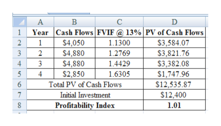A В C D Cash Flows FVIF@ 13% | PV of Cash Flows $3,584.07 $3,821.76 $3,382.08 $1,747.96 $12,535.87 $12,400 Year 2 1 $4,050 1.1300 3 2 $4,880 $4,880 $2,850 Total PV of Cash Flows Initial Investment Profitability Index 1.2769 4 1.4429 5 4 1.6305 6 7 1.01