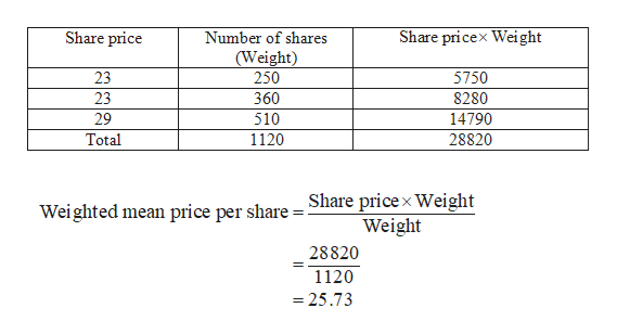 Share price Share pricex Weight Number of shares (Weight) 250 23 5750 8280 23 360 29 510 14790 Total 1120 28820 Weighted mean price per share =Share pricex Weight Weight 28820 1120 =25.73