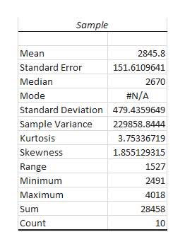 Sample Mean 2845.8 Standard Error 151.6109641 Median 2670 #N/A Mode Standard Deviation 479.4359649 Sample Variance 229858.8444 Kurtosis 3.75336719 Skewness 1.855129315 1527 Range Minimum 2491 Maximum 4018 Sum 28458 Count 10