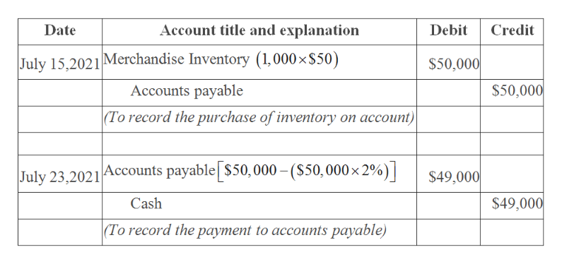 Account title and explanation Debit Credit Date July 15,2021 Merchandise Inventory (1,000 x$50) $50,000 $50,000 Accounts payable |(To record the purchase of inventory on account) Accounts payable $50,000-($50, 000 x 2%) $49,000 July 23,2021 $49,000 Cash |(To record the payment to accounts payable)