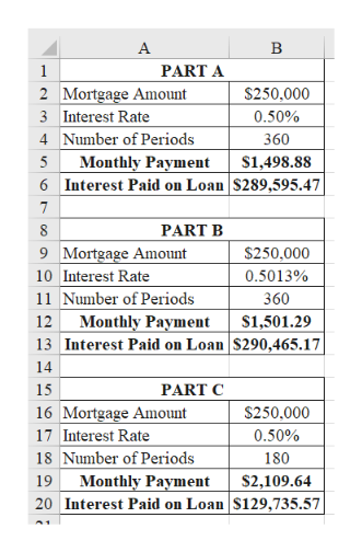 A B 1 PART A 2 Mortgage Amount 3 Interest Rate $250,000 0.50% 4 Number of Periods 360 Мonthly Payшent Interest Paid on Loan S289,595.47 5 S1,498.88 6 7 8 PART B 9 Mortgage Amount 10 Interest Rate $250,000 0.5013% 11 Number of Periods 360 Monthly Payment 13 Interest Paid on Loan S290,465.17 12 S1,501.29 14 PART C 15 16 Mortgage Amount $250,000 17 Interest Rate 0.50% 18 Number of Periods Monthly Payment 20 Interest Paid on Loan $129,735.57 180 19 S2,109.64 A1