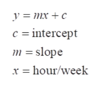 у %3D тх + с c intercept C m slope x hour/week