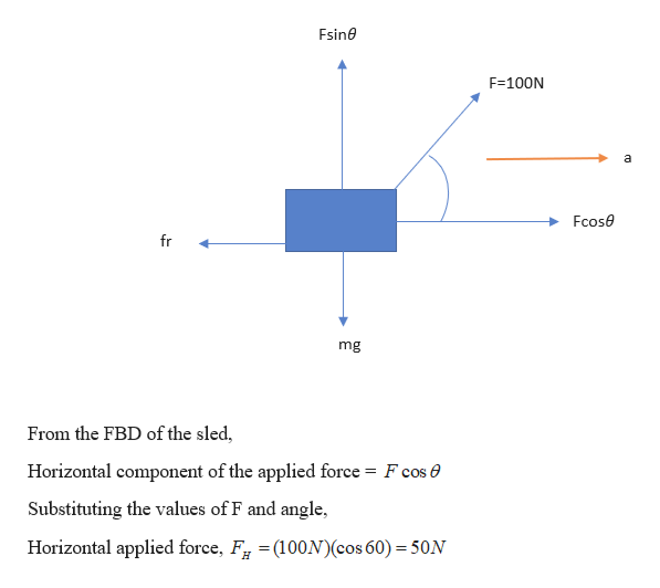 Fsine F 100N a Fcose fr mg From the FBD of the sled, Horizontal component of the applied force = F cos 0 Substituting the values of F and angle, Horizontal applied force, F =(100N)(cos 60) 50N