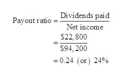 Dividends paid Payout ratio Net income $22, 800 $94,200 0.24 (or) 24%