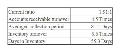 Current ratio Accounts receivable turnover| Averaged collection period Inventory turnover Days in Inventory 1.91:1 4.5 Times 81.1 Days 6.6 Times 55.3 Days