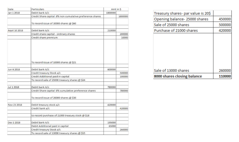 Particulars Debit bank A/c Credit Share capital 8% non cumulative preference shares Amt in $ Date Treasury shares-par value is 20$ 1800000 Jan 1 2018 1800000 Opening balance- 25000 shares Sale of 25000 shares Purchase of 21000 shares 450000 To record issue of 30000 shares @ $60 500000 Debit bank A/c Credit share capital-ordinary shares Credit share premium 420000 Arpil 10 2018 210000 200000 10000 To record issue of 10000 shares $21 Sale of 13000 shares 8000 shares closing balance Debit bank A/c Credit treasury Stock a/c Credit Additional paid in capital To record sale of 25000 treasury shares $24 260000 110000 Jun 6 2018 600000 500000 100000 Debit bank A/c Credit Share capital 6 % cumulative preference shares Jul 1 2018 780000 780000 To record issue of 26000 shares $30 Debit treasury stock a/c Credit bank a/c 420000 Nov 23 2018 420000 to record purchase of 21000 treasury stock @$18 Debit bank A/c Debit Additional paid in capital Dec1 2018 195000 65000 Credit treasury Stock a/c To record sale of 13000 treasury shares@$15 260000