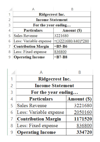 A Ridgecrest Inc. 1 Income Statement 2 For the year ending... 3 Amount (S) Particulars 5 Sales Revenue 4 3221680 Less: Variable expense(3221680/440)*280 6 7 Contribution MarginB5-B6 8 Less: Fixed expense 9 Operating Income 836800 =B7-B8 A Ridgecrest Inc 1 Income Statement 2 For the year ending... Amount (S) 3 Particulars 4 5 Sales Revenue 3221680 6 Less: Variable expense 2050160 1171520 7 Contribution Margin 8 Less: Fixed expense 836800 9 Operating Income 334720