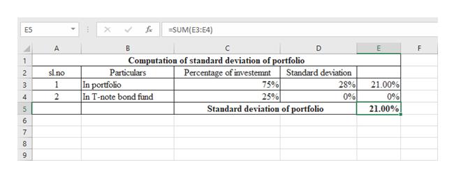 SUM(E3:E4) E5 E A C D F Computation of standard deviation of portfolio Percentage of investemnt 75% 25% 1 Particulars In portfolio In T-note bond fund slno Standard deviation 2 28% 21.00% 0% 1 3 0% 2 4 Standard deviation of portfolio 21.00% 5 6 7 8