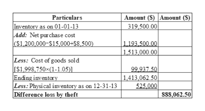 Amount (S) Amount (S) 319.500 00 Particulars Inventory as on 01-01-13 Add: Net purchase cost ($1,200,000-$15,000+$8,500) 1.193,500.00 1,513,000.00 Less: Cost of goods sold [s1,998,750x(1-1.05)] | Ending inventory Less: Physical inventory as on 12-31-13 Difference loss by theft 99.937.50 | 1,413,062.50| 525.000 s8s.062.50